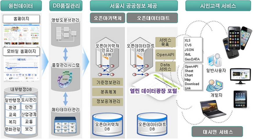서울 열린데이터광장의 시스템 구성과 데이터의 흐름도
